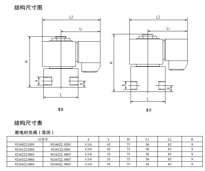 简介 本系列产品是我公司引进德国技术设计制造的一种直动式电磁阀,用于实现管路中介质的通断控制;适用于液态及气态中性流体介质。 主要特点 1、直动式结构,可实现0压差开关阀。 2、体积小、重量轻安装方便 3、可用于最高至1.33X10-7MPa的真空系统 主要技术性能 1、适用介质:液态及气态中性流体介质 2、介质温度:-20~+80 3、环境温度:-30~+60 4、流通方向:定向 5、安装位置:任意,最好竖直 6、防护等级:IP54 7、特殊条件可特殊定货
