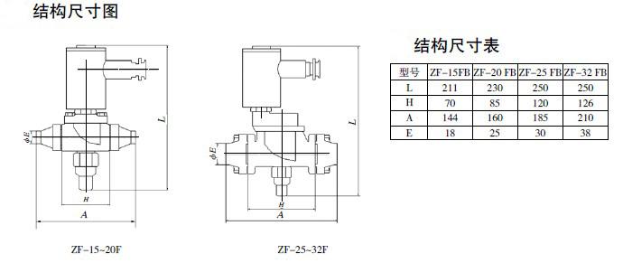 简介 本系列防爆产品为先导式二位二通电磁阀,内部采用聚四氟为基体而精制的特殊膜片作为密封元件。被广泛应用于氨、氟化物为制冷剂的液体管路、吸气管路和热气管路中进行自动化控制。 主要特点 1、 可实现0.05~2.1MPa压差开关阀 2、 适用于有制冷腐蚀介质条件下的管路 3、 采用法兰连接安装方便 4、 可用于冷藏、冷冻、空气调节装置的各种场合 5、 可提供手动装置 主要技术参数 1、 适用介质:各种制冷剂 2、 介质温度:-40~+105。 3、 环境温度:-20~+40。 4、 安装位置:电磁头竖直向